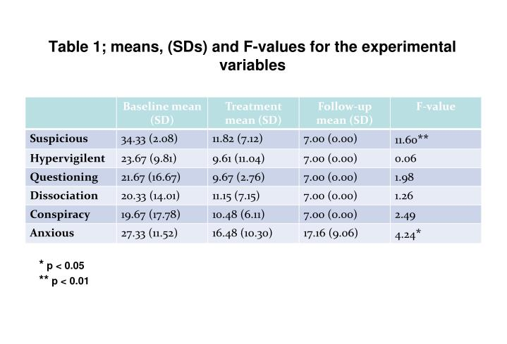 Table 1; means, (SDs) and F-values for the experimental variables