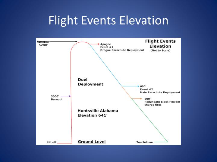 Flight Events Elevation