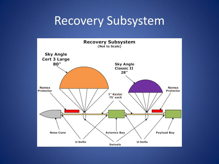 Recovery Subsystem