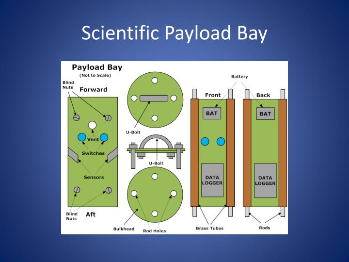 Scientific Payload Bay