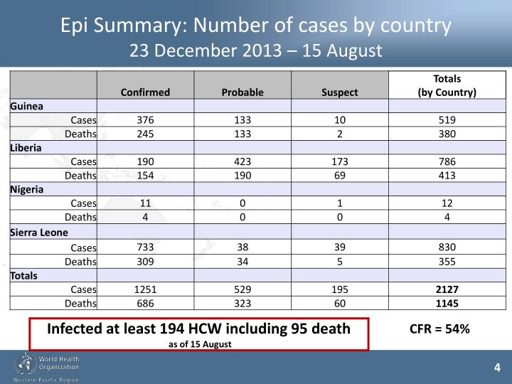Epi Summary: Number of cases by country