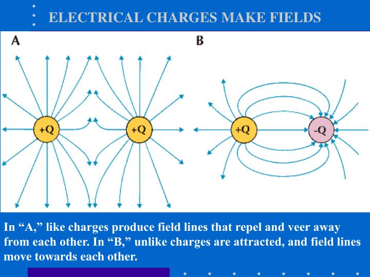 ELECTRICAL CHARGES MAKE FIELDS