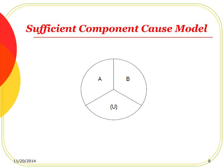Sufficient Component Cause Model