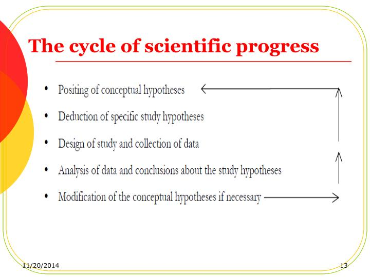 The cycle of scientific progress