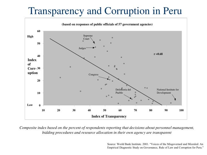 Transparency and Corruption in Peru