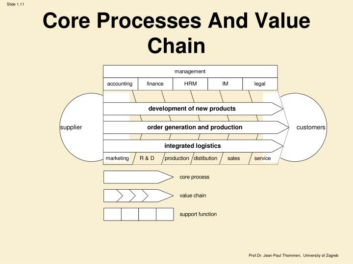 Core Processes And Value Chain