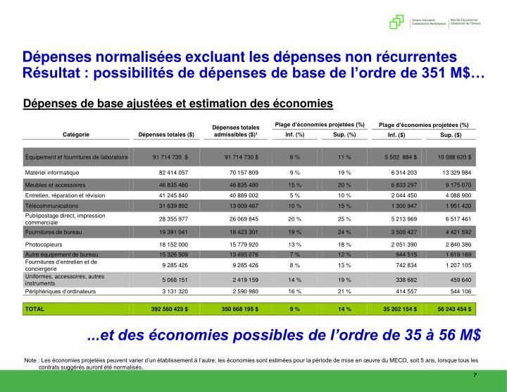 Dépenses normalisées excluant les dépenses non récurrentes Résultat : possibilités de dépenses de base de l'ordre de 351 M$…