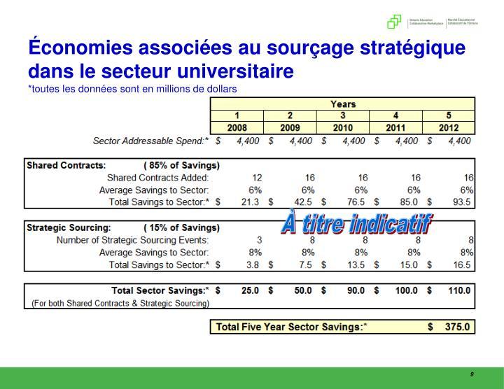 Économies associées au sourçage stratégique dans le secteur universitaire