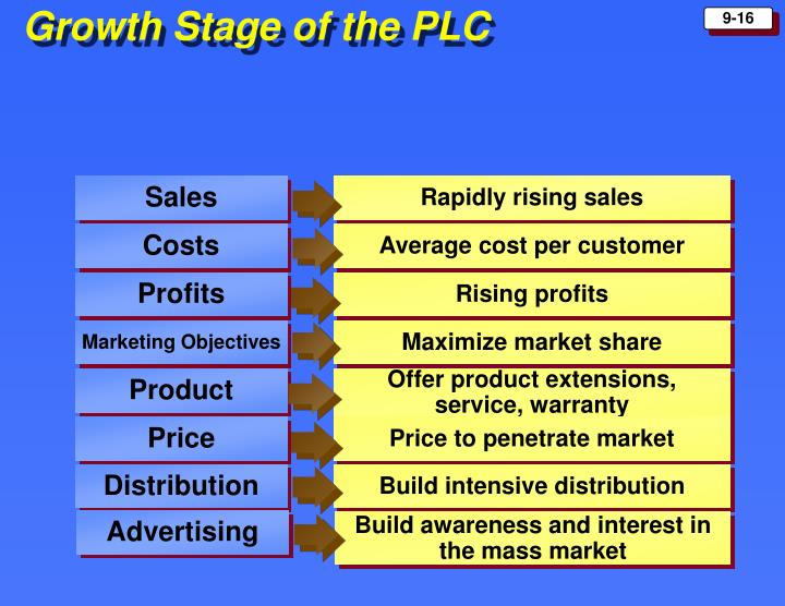 Growth Stage of the PLC