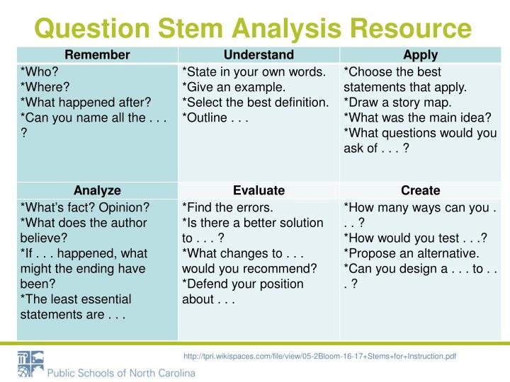 Question Stem Analysis Resource