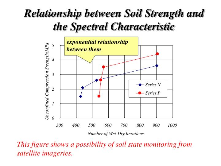 Relationship between Soil Strength and the Spectral Characteristic