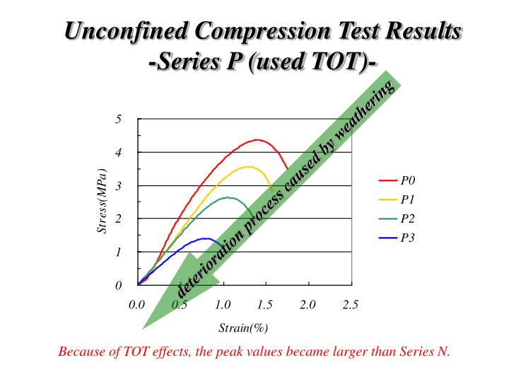 Unconfined Compression Test Results