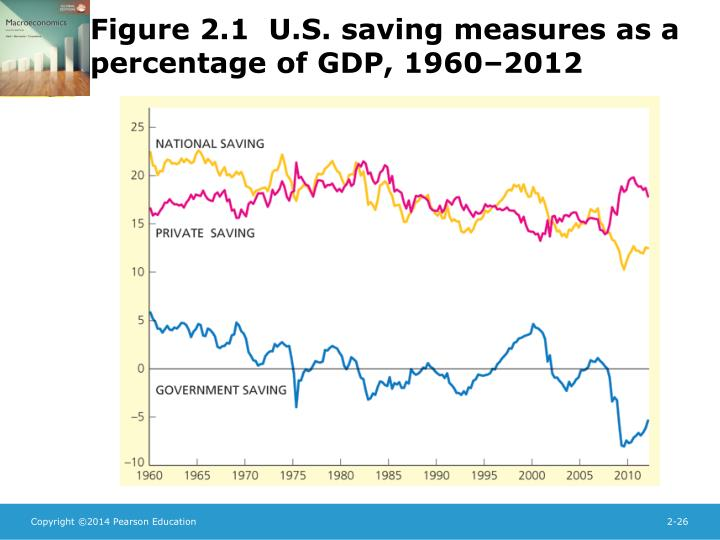 Figure 2.1  U.S. saving measures as a percentage of GDP, 1960–2012