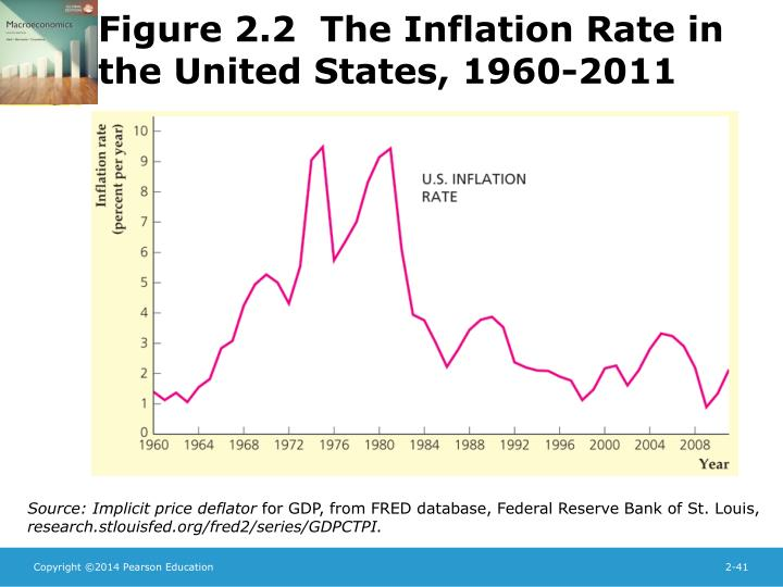 Figure 2.2  The Inflation Rate in the United States, 1960-2011