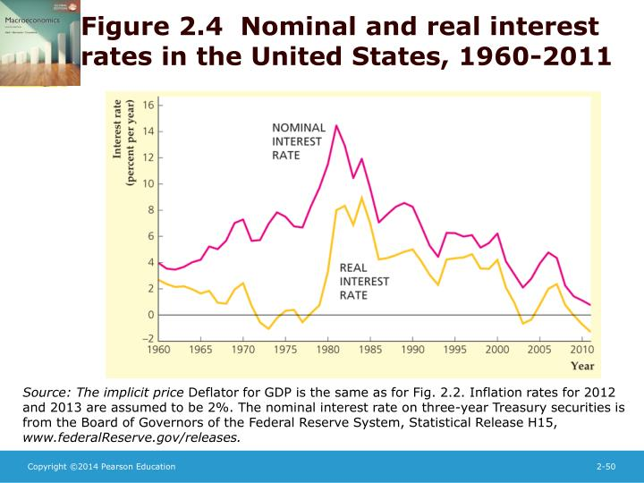 Figure 2.4  Nominal and real interest rates in the United States, 1960-2011