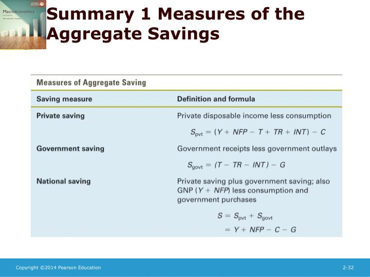 Summary 1 Measures of the Aggregate Savings