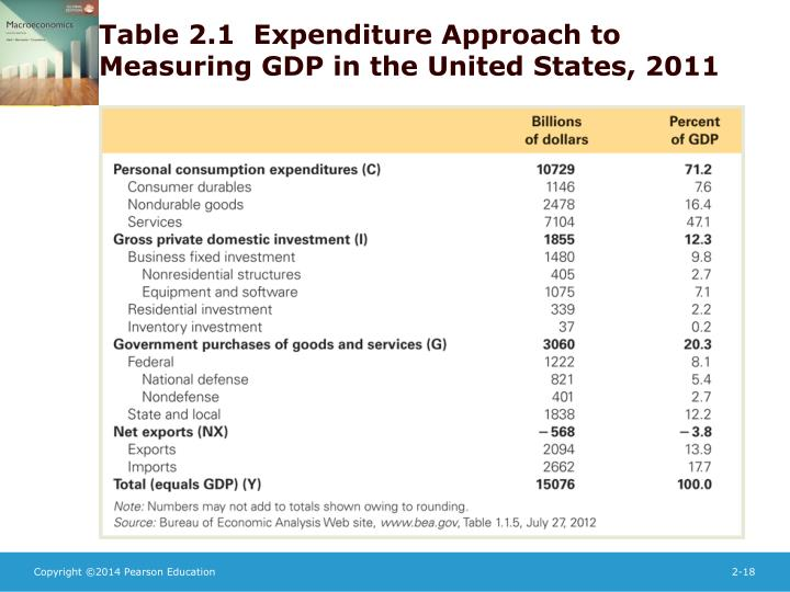 Table 2.1  Expenditure Approach to Measuring GDP in the United States, 2011