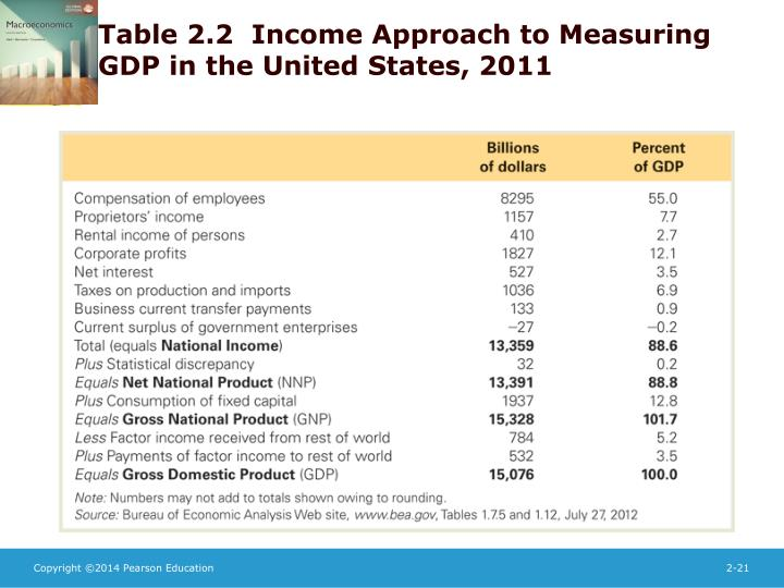 Table 2.2  Income Approach to Measuring GDP in the United States, 2011