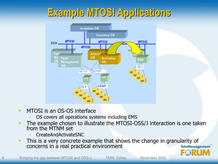 Example MTOSI Applications