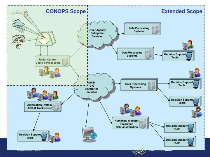 CONOPS Scope