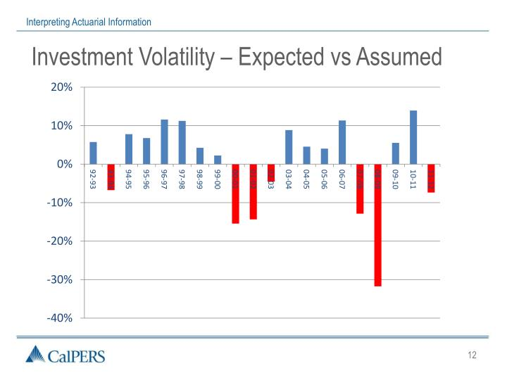 Investment Volatility – Expected