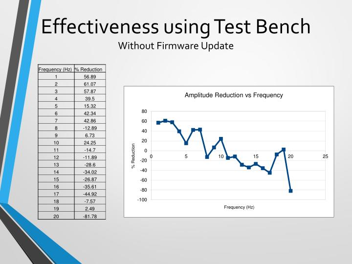 Effectiveness using Test