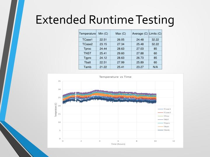 Extended Runtime Testing