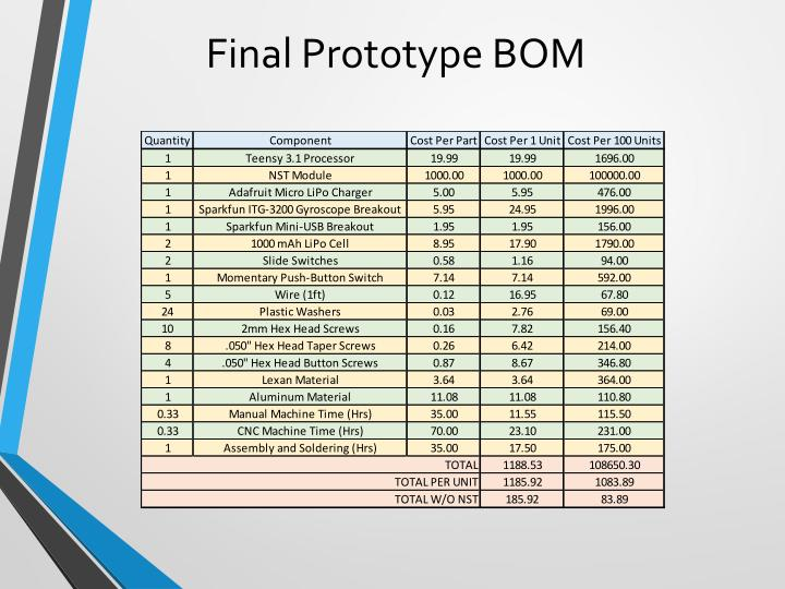 Final Prototype BOM
