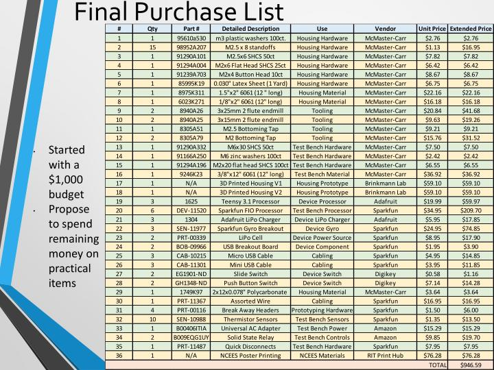 Final Purchase List
