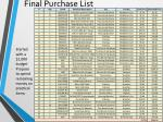 final purchase list