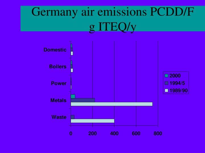 Germany air emissions PCDD/F