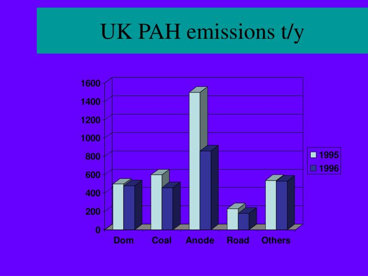 UK PAH emissions t/y