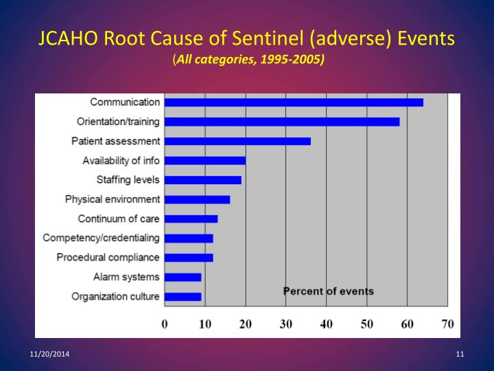JCAHO Root Cause of Sentinel (adverse) Events