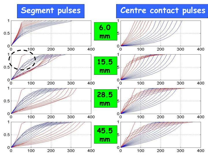 Segment pulses