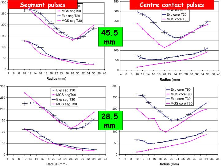 Centre contact pulses