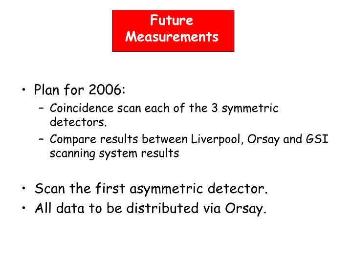 Future Measurements