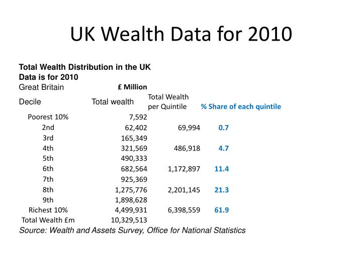 Uk wealth data for 2010