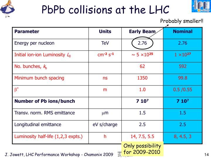 PbPb collisions at the LHC