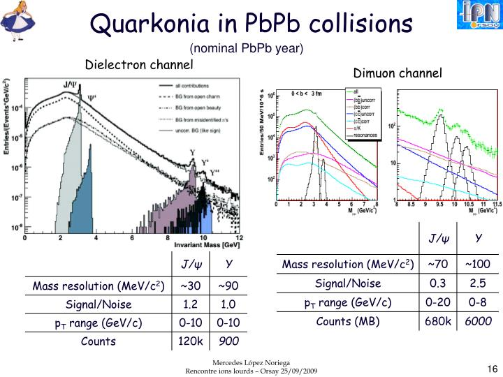 Quarkonia in PbPb collisions
