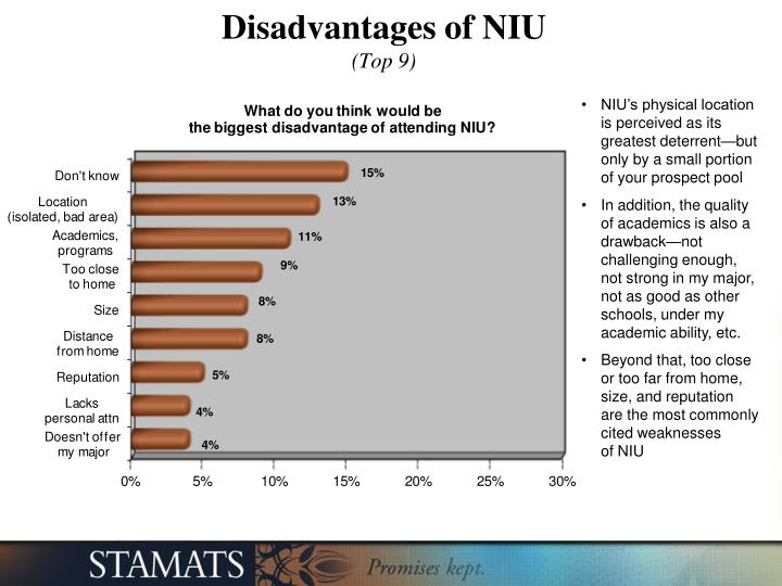 Disadvantages of NIU