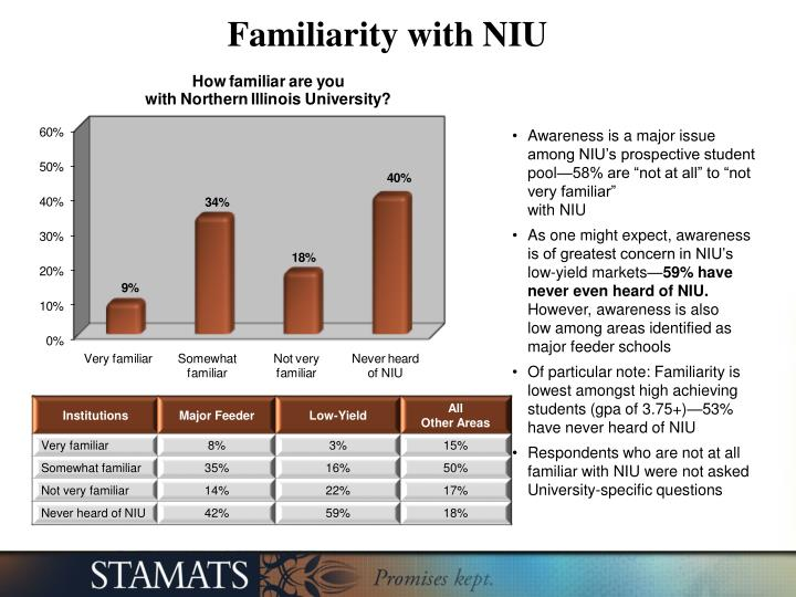 Familiarity with NIU