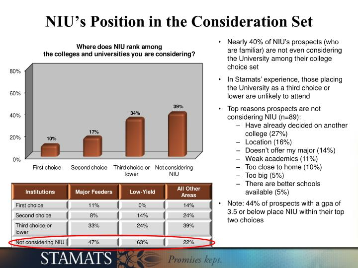 NIU's Position in the Consideration Set