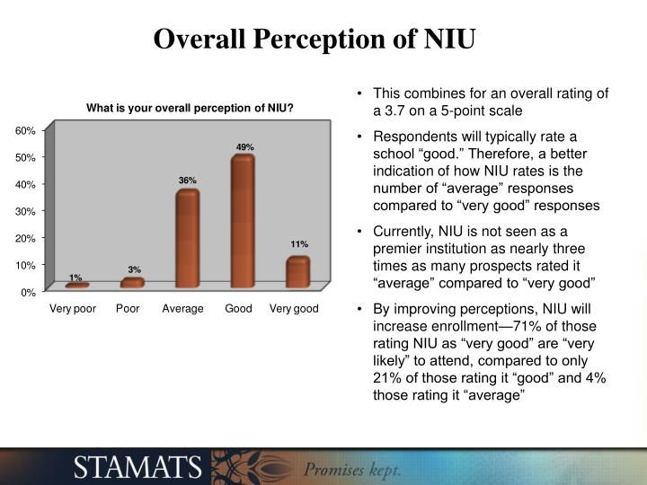 Overall Perception of NIU