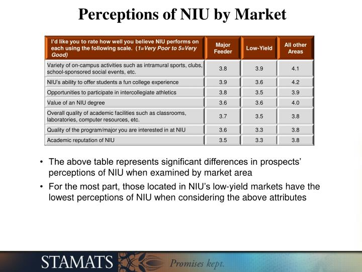 Perceptions of NIU by Market