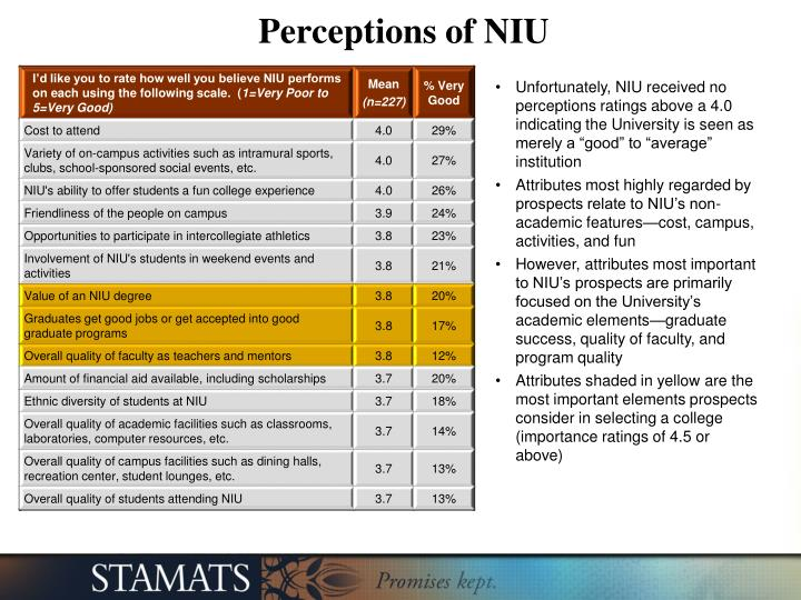 Perceptions of NIU