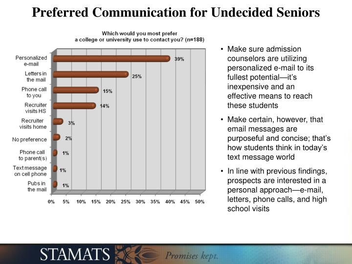 Preferred Communication for Undecided Seniors