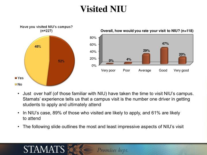 Visited NIU