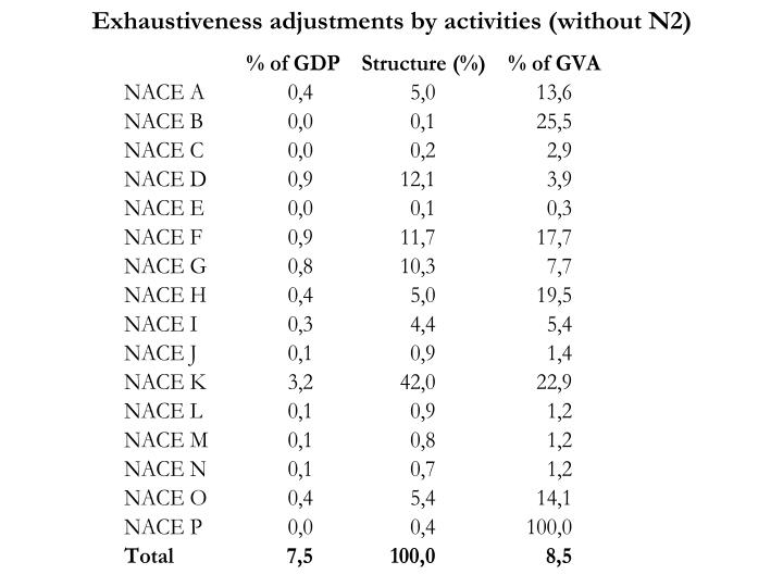 Exhaustiveness adjustments by activities (without N2)