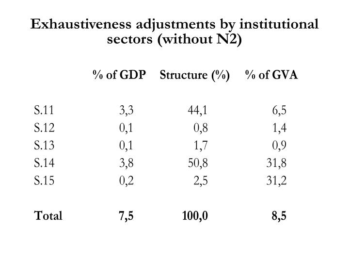 Exhaustiveness adjustments by institutional sectors (without N2)