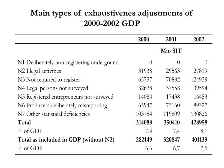 Main types of exhaustivenes adjustments of        2000-2002 GDP
